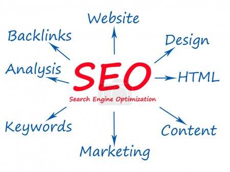 SEO - search engin optimizatrion