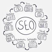 SEO fundamentals - vector doodle internet concept how to increas