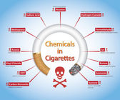 Quit Smoking  Stop Smoking - Info-graphics showing harmful Chemicals in Cigarettes