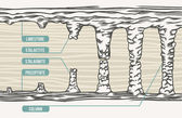 Vektorové ilustrace, stalaktit, stalagmit, sloupec, text
